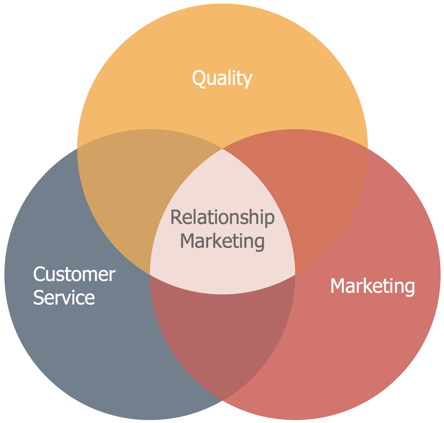 Venn Diagram — Relationship Marketing
