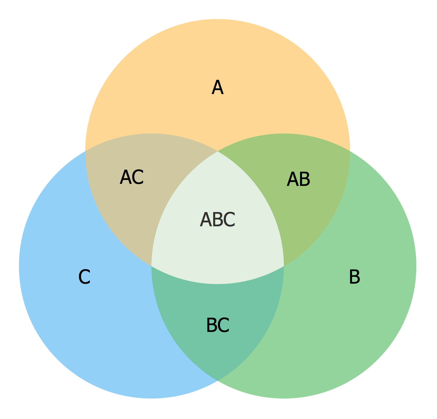 3-set Venn Diagram