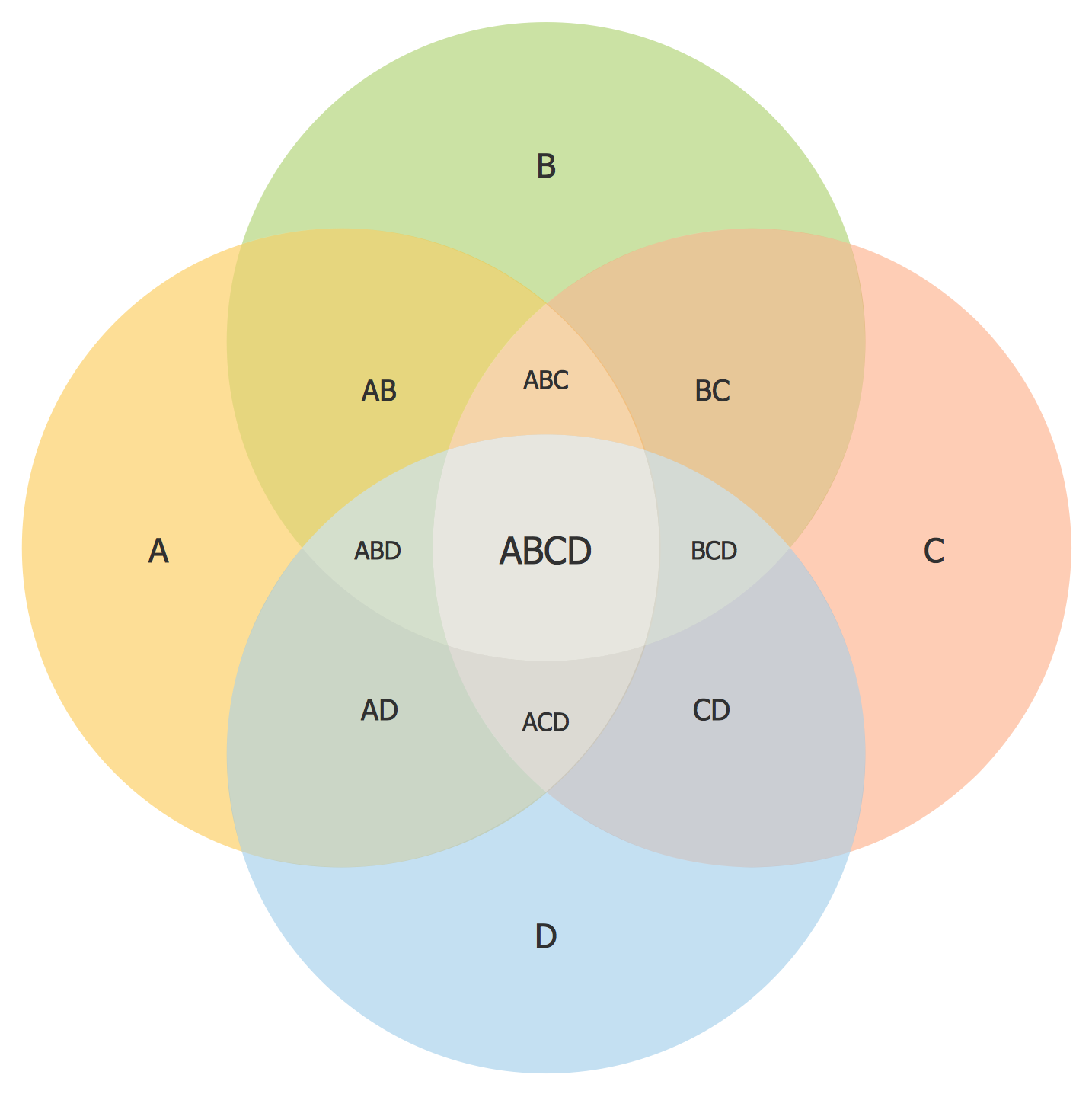 Venn diagrams solution conceptdraw 3 set venn diagram 4 set venn diagram pooptronica Gallery