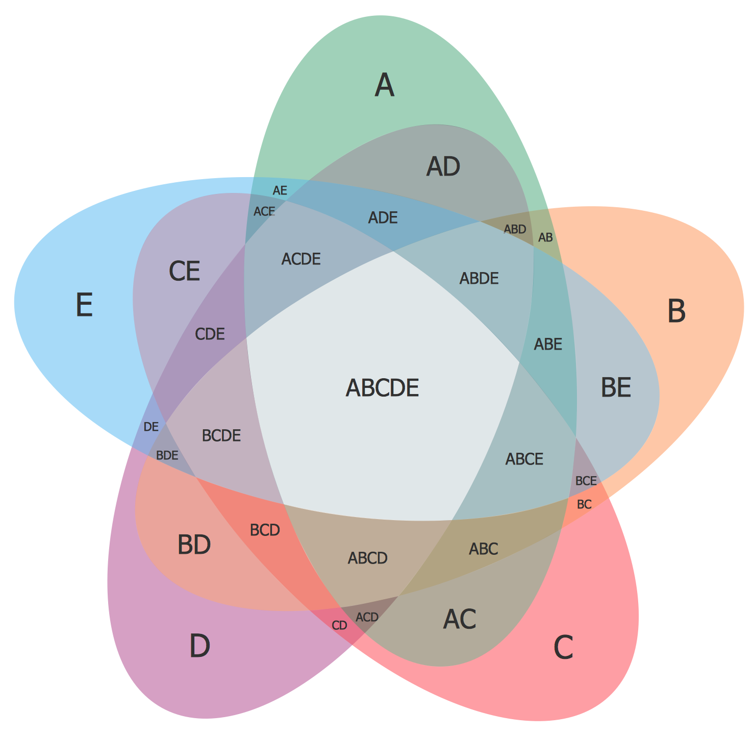 Venn Diagrams Solution | ConceptDraw.com