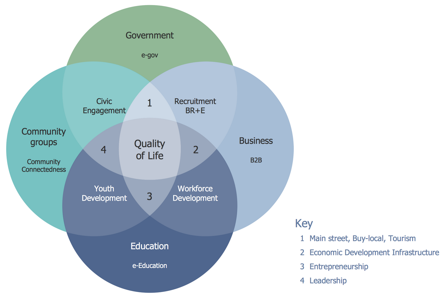 Venn Diagram — Community Elements Overlapping