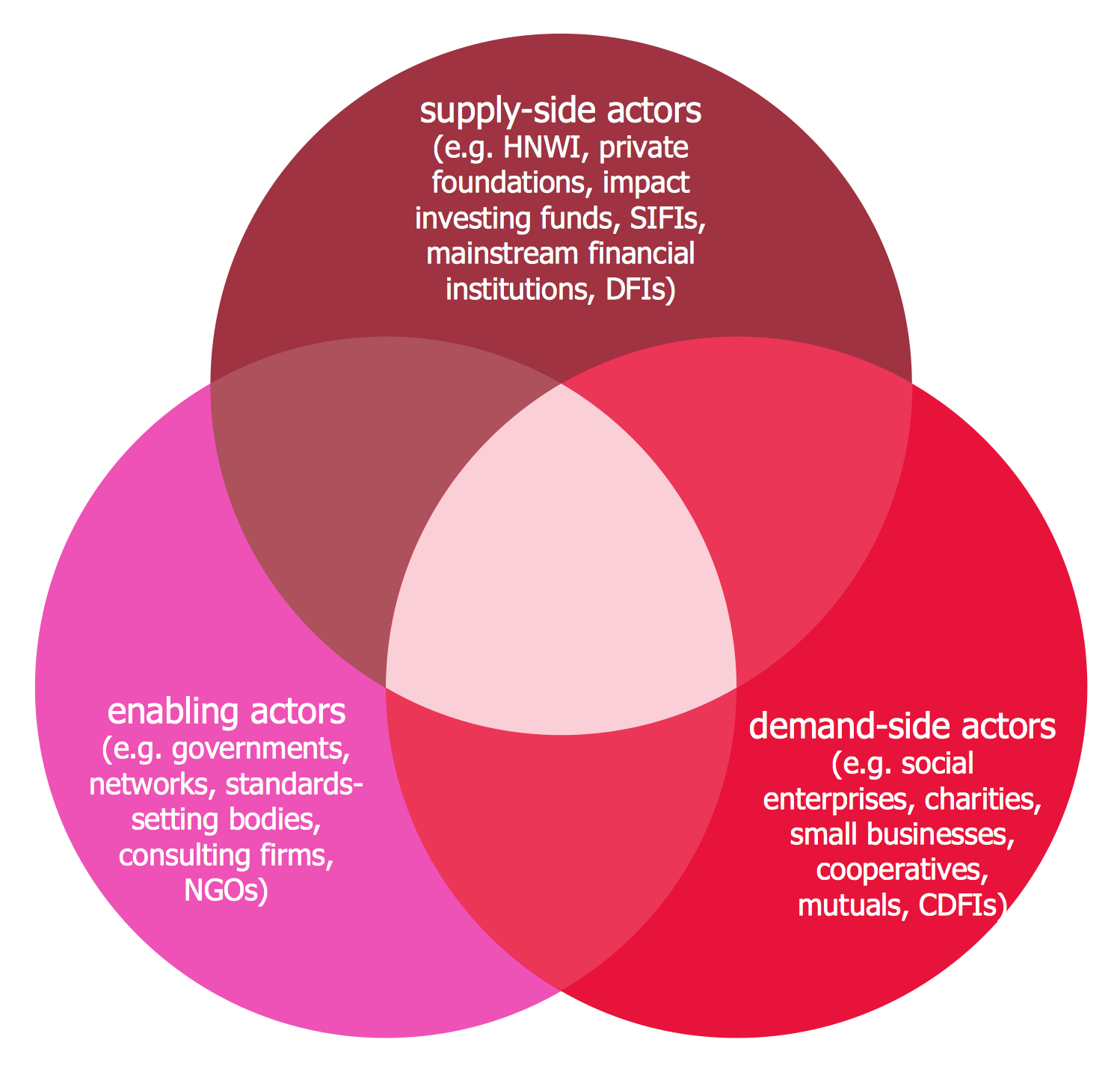 Venn Diagram — Interaction between Market Actors