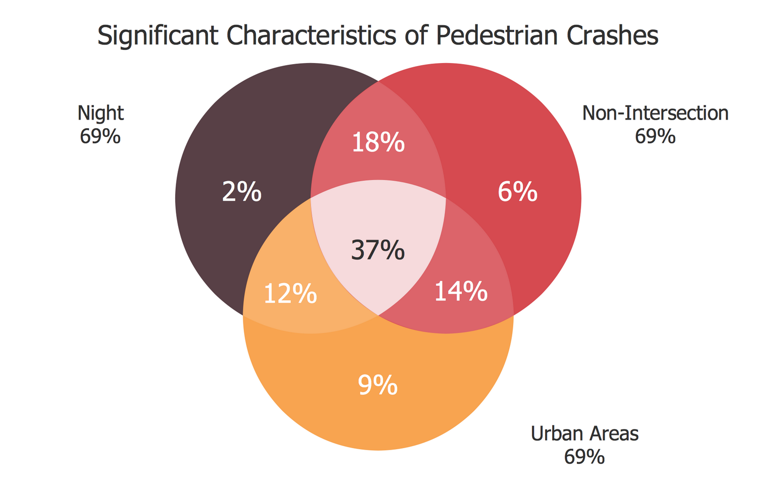 Venn Diagram — Significant Characteristics of Pedestrian Crashes