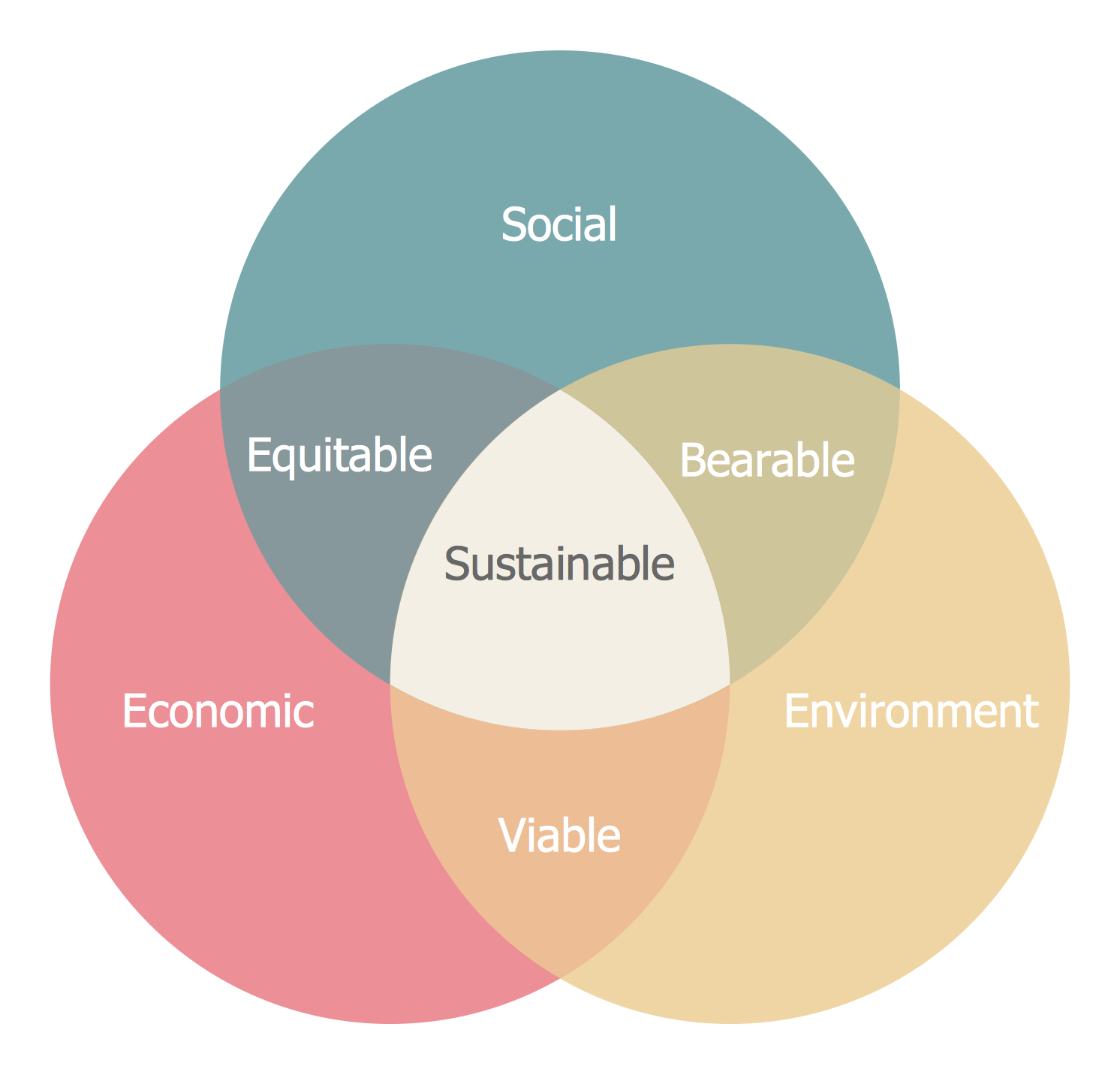 Venn diagrams solution conceptdraw significant characteristics of pedestrian crashes venn diagram sustainable development pooptronica Images