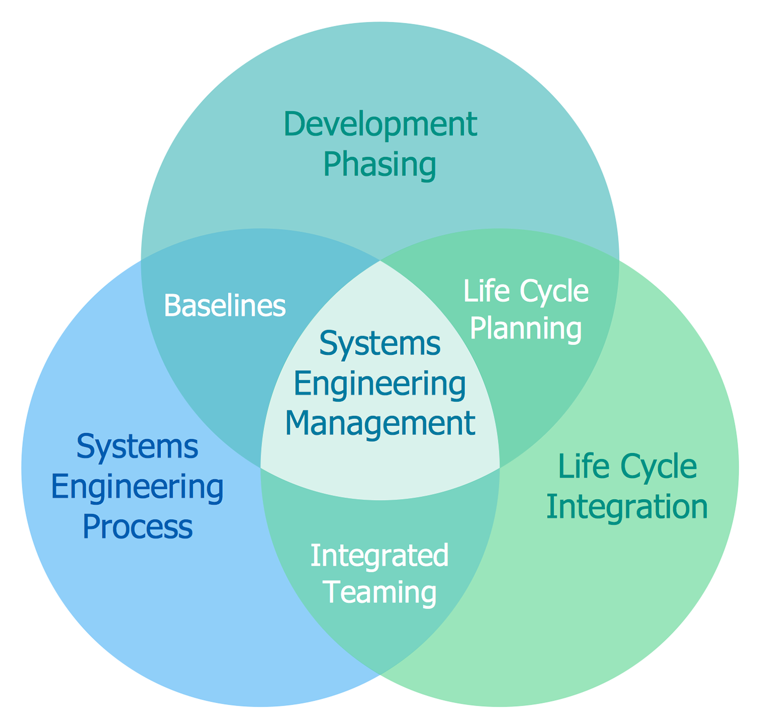 Venn diagrams solution conceptdraw monuments and memorials systems engineering activitie ccuart Gallery