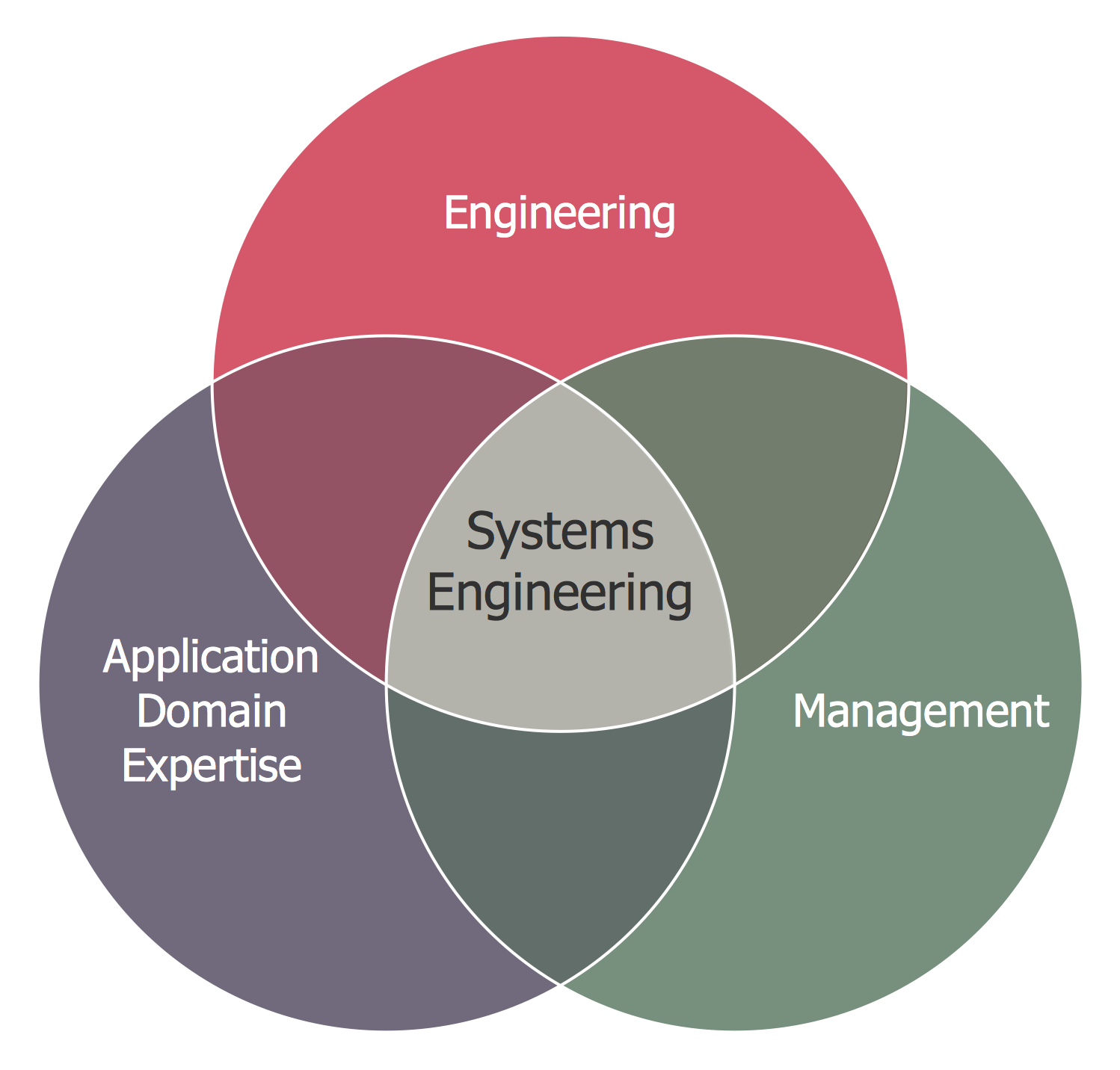 Venn Diagram — Systems Engineering Improvement