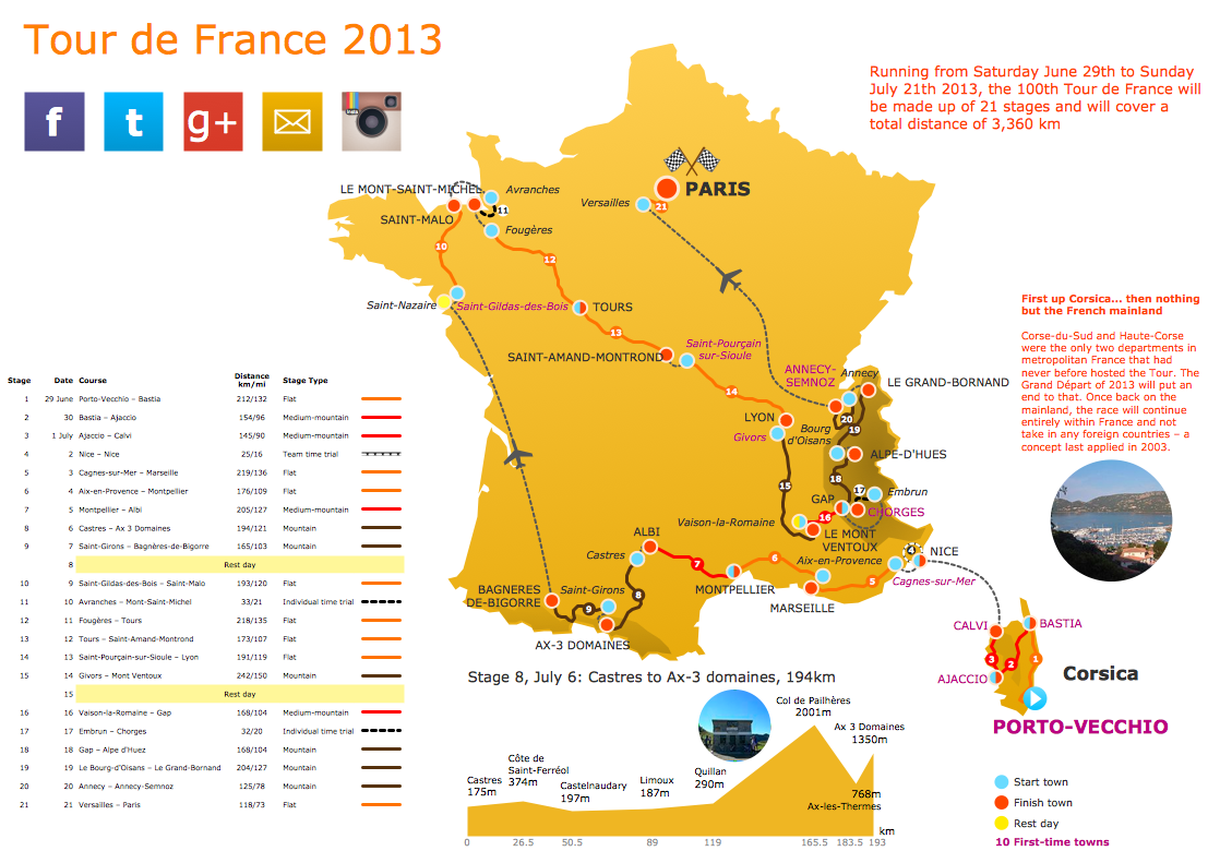 The Tour de France 2013 Route