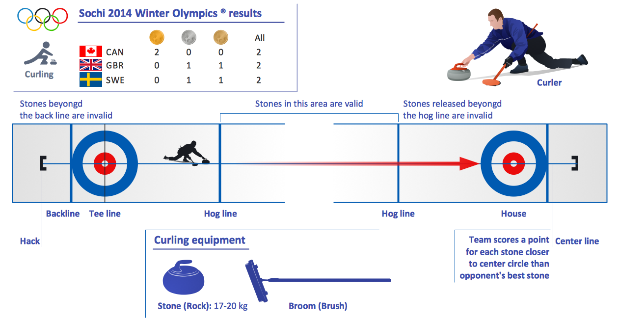 Winter Olympics — Curling Sheet