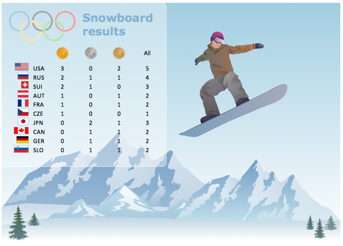 Winter Olympics — Snowboard Results