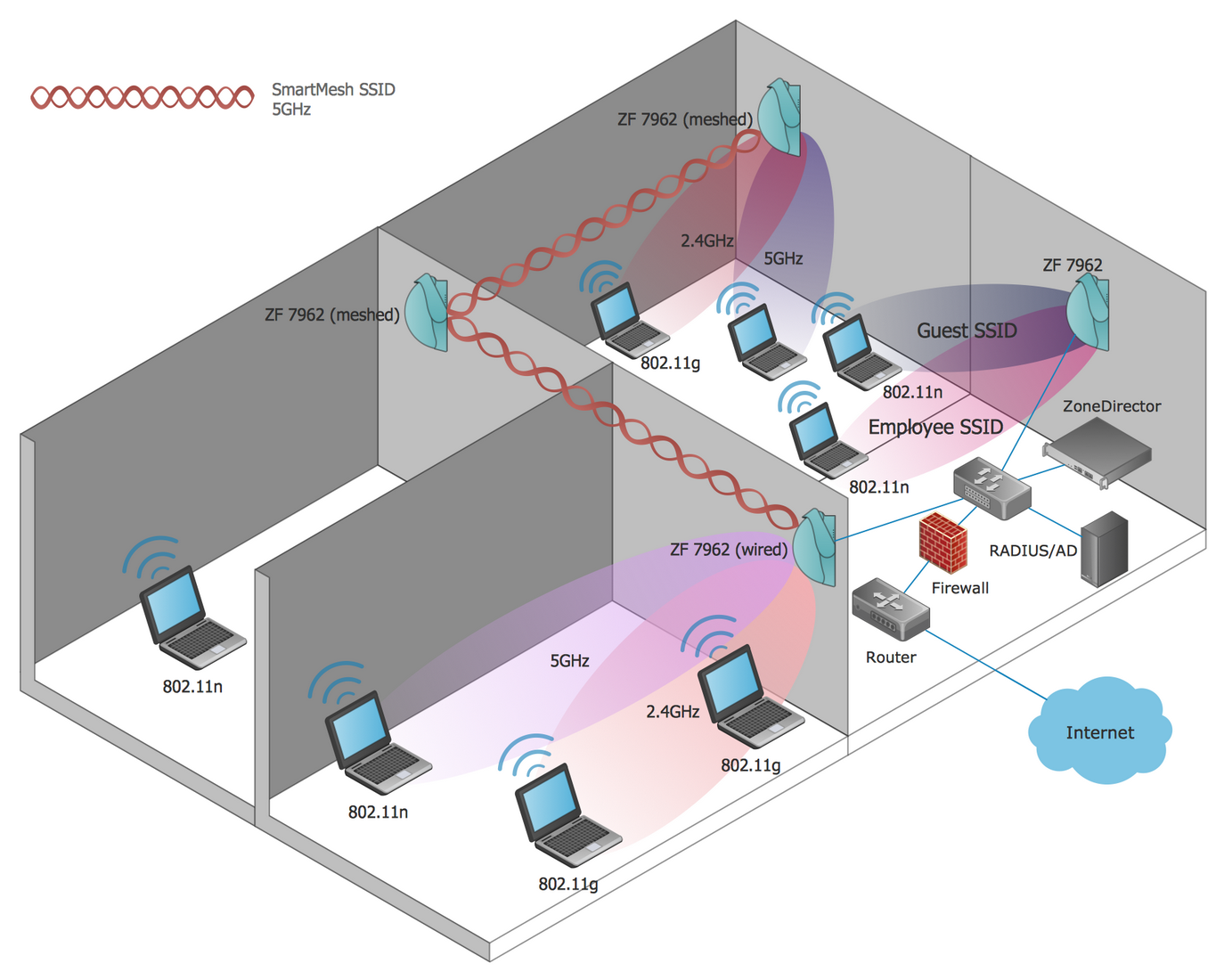 Wireless Networks Solution | ConceptDraw.com