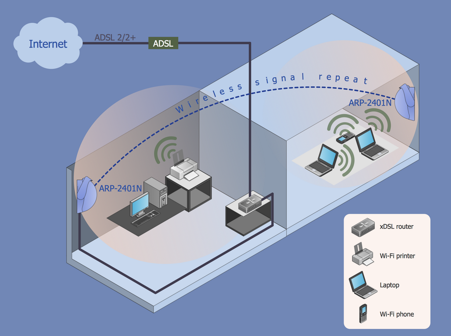 This Wireless Network diagram sample shows how Wi-Fi repeater and access  point extend the coverage of a wireless network.