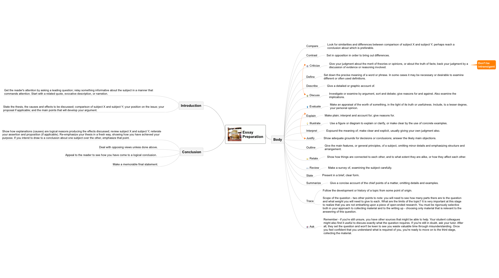 MINDMAP — Essay Preparation