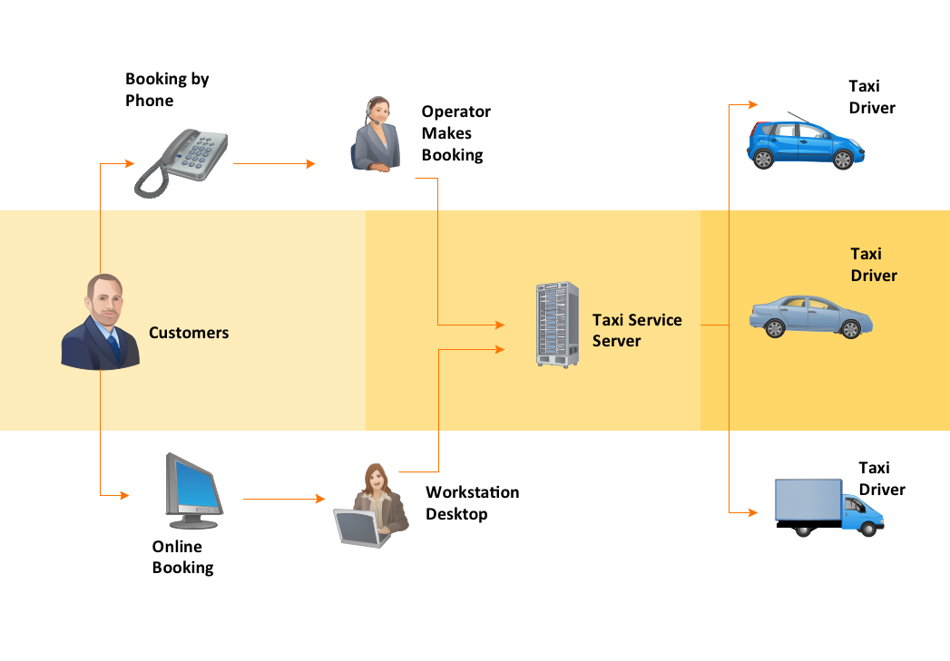Workflow Diagram — Taxi Service