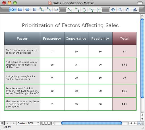 Select factors