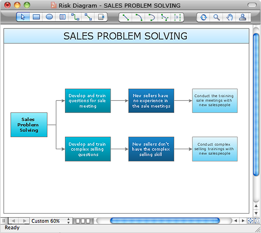 Create PDPC diagram in ConceptDraw PRO