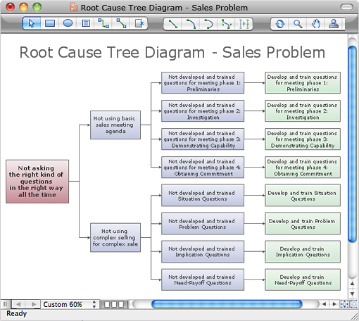 Create Diagram from ConceptDraw MINDMAP