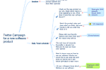 A mindmap used to illustrate an overview of a Twitter campaign for a new software product